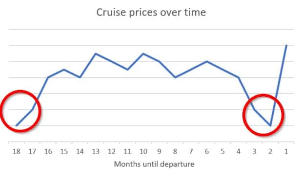 Graph of cruise prices over time